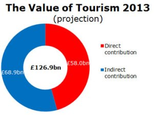 Tourism's Contribution to GDP in the UK (Visit Britain)