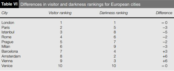 darkness ranking table